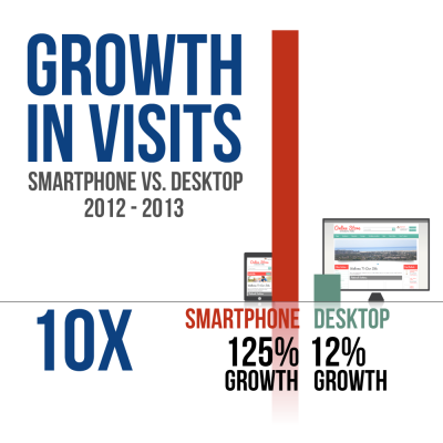 Growth in Mobile visits