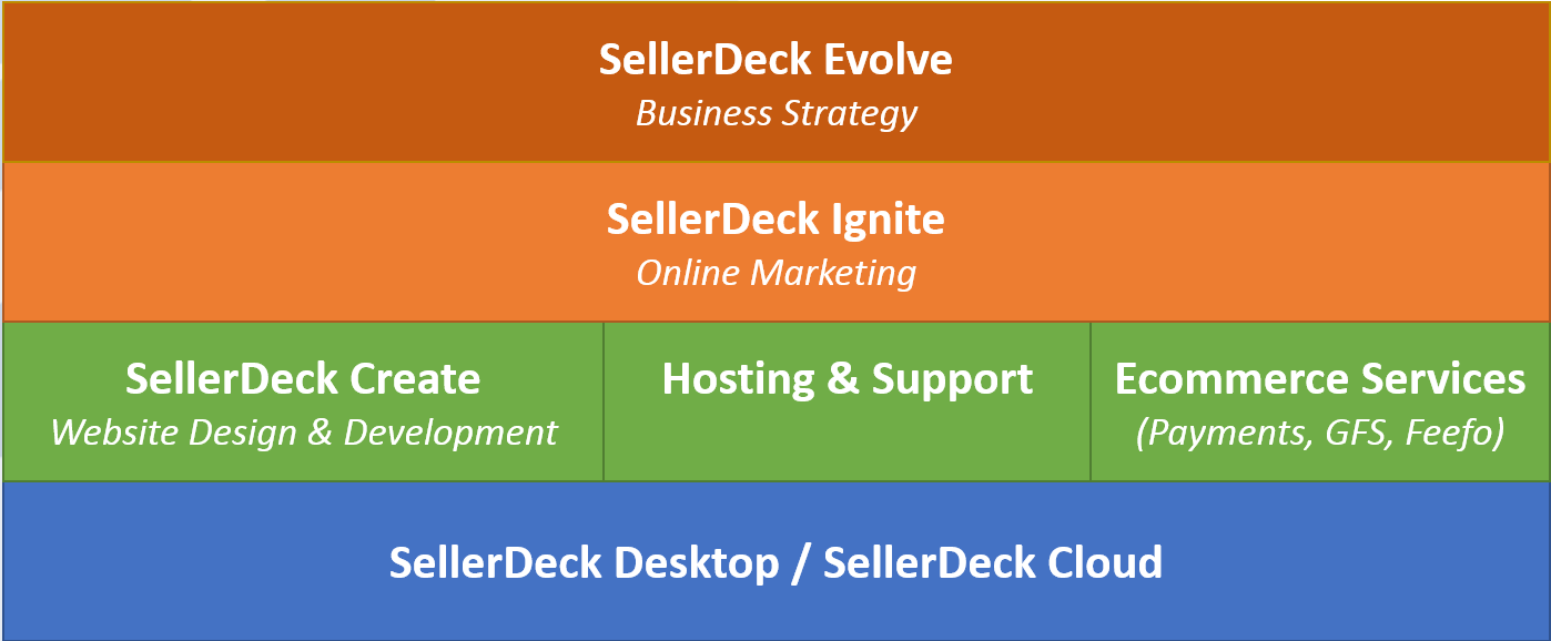 The Sellerdeck Stack