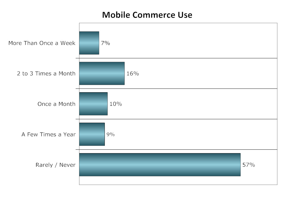 m-commerce use