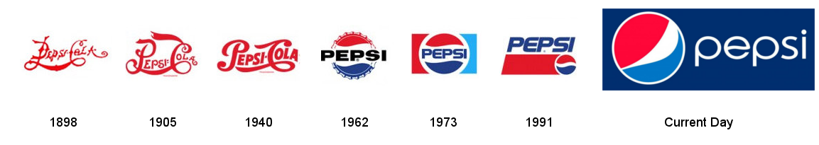 Pepsi logo over time